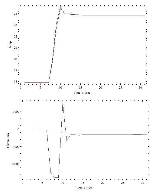 Arduino-based high precision TEC controller